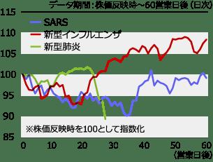 2009 新型 インフルエンザ 感染 者 数